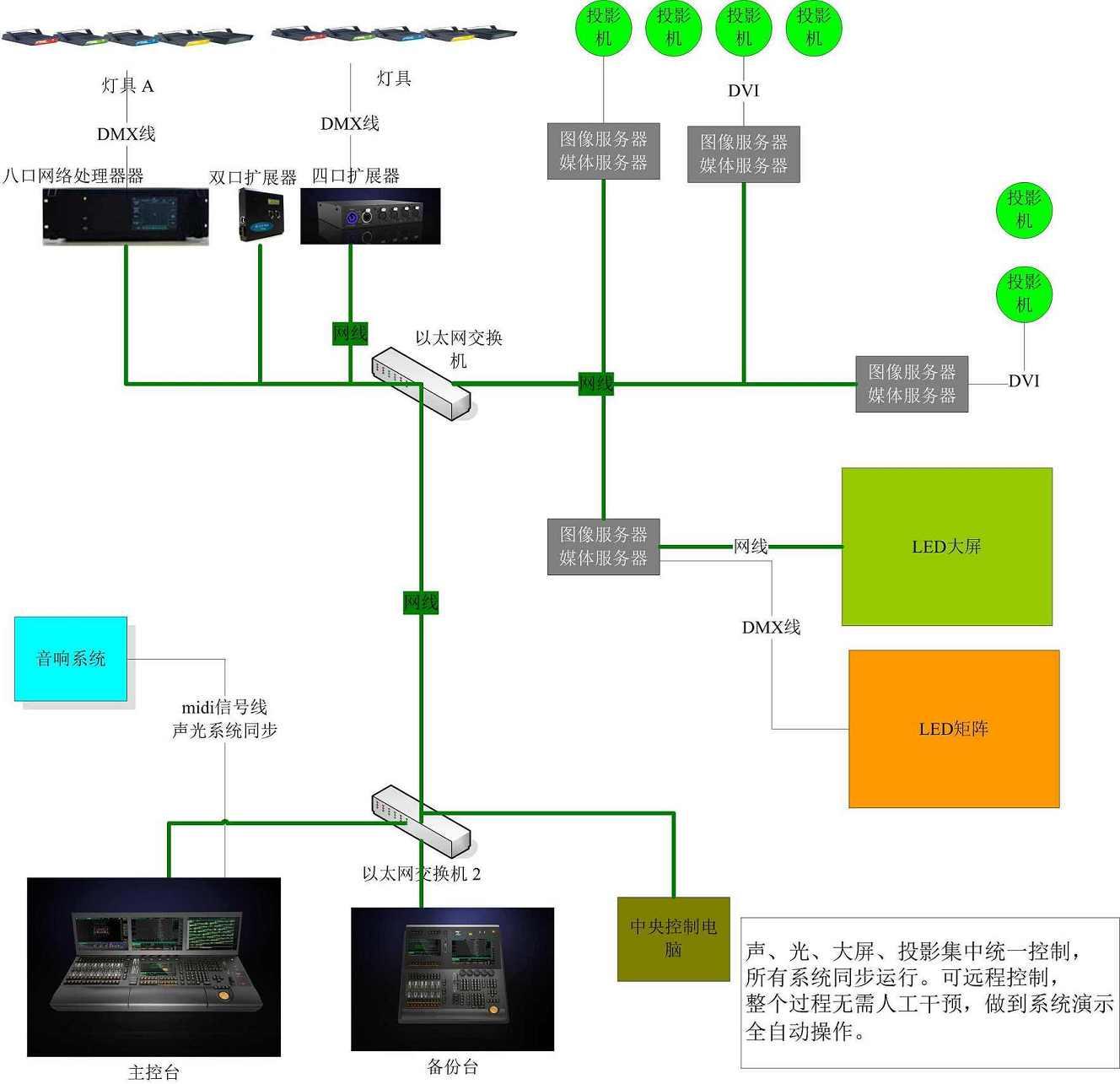 领焰提供的专业智能灯控系统是领焰系列产品的完美集成,是目前国内最可靠最专业的舞台灯光控制方案。 领焰灯光控制系统以领焰灯控台为核心,YEL-NET网络为基础,结合领焰 VPU(多媒体服务器)、领焰 NPU(网络处理器)等系列产品, 形成一套高效稳定的智能灯光实时控制系统。所有产品具有自主知识产权。 领焰系列产品都经过全面的测试,功能强大,性能稳定,支持DMX512、ART-NET及ACN等各种灯光协议。 领焰灯光控制系统为那些有着复杂系统需求的项目提供最佳的解决方案。